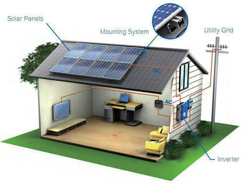 Solar roof systems
