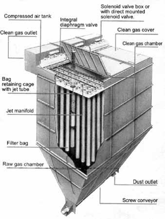 Pulse Jet Bag Filter