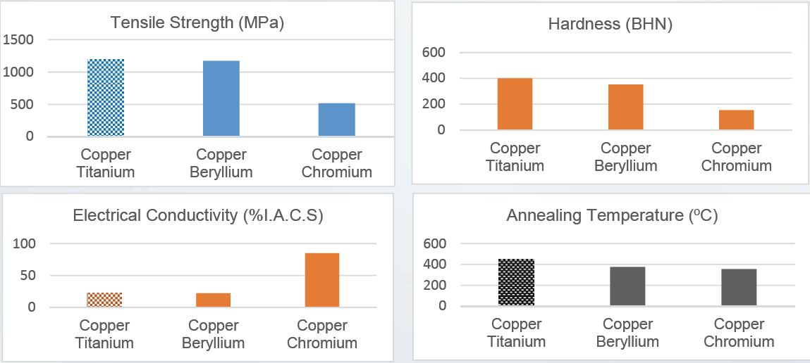 Comparative of QTi with Copper Beryllium
