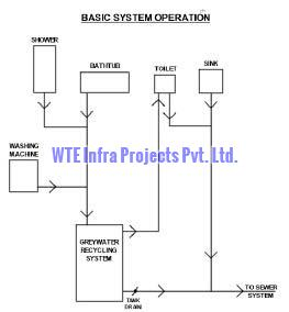 GWTP - Grey Water Treatment Plants