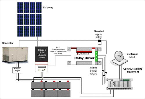 Power Ready System Solar Power Ready System Solar Power