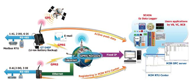 SCADA and Telemetry Solution