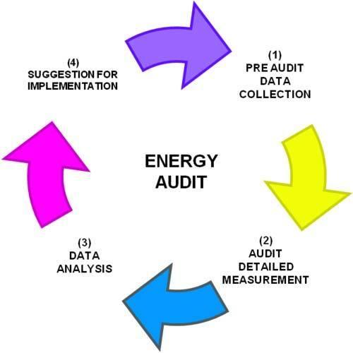 Energy Audit Services