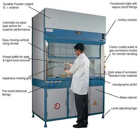 Vacuum Filter Chemistry Lab What Is The Difference Between