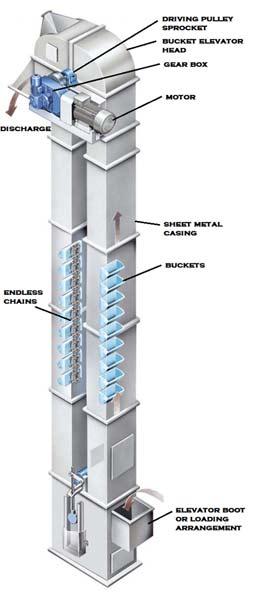 Bucket Elevator Manufacturer Bucket Elevator Exporter