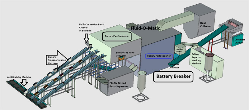 Battery Breaking Plant
