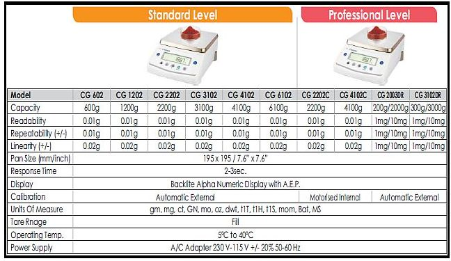 Specifications (CG Series)