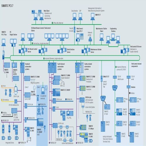 Siemens DCS System,Siemens Distributed Control System Exporters in ...