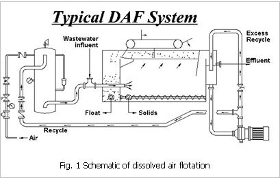 Dissolved Air Flotation System Manufacturer Supplier In