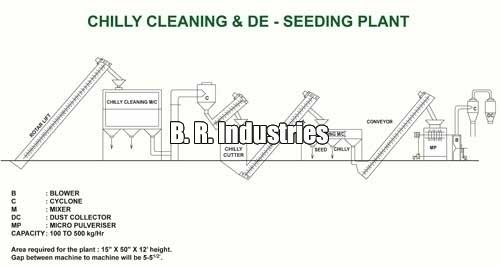 Grinding Plants Manufacturers