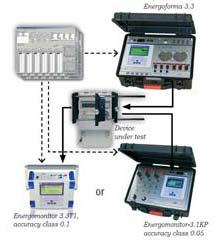 Energy Meter Calibration Test Set (MTS ME 3.3)