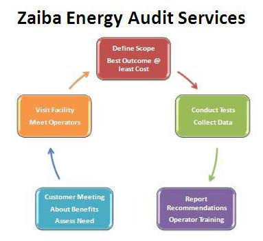 Energy Auditing Service 01