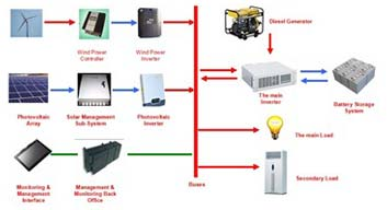 Commercial Energy System