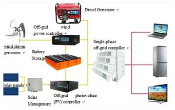 Domestic Energy System