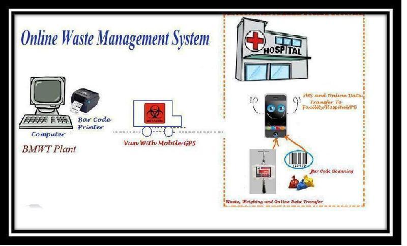 Biomedical Waste Management System (Software)