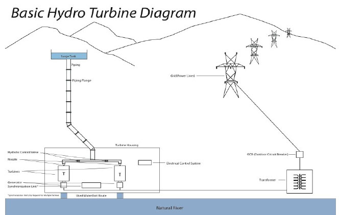 Basic Hydro Turbine Diagram