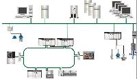 PLC Based Automation Solution