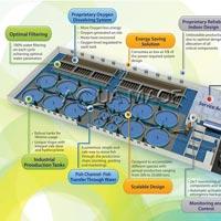 Comprehensive Integrated Aquaculture Projects
