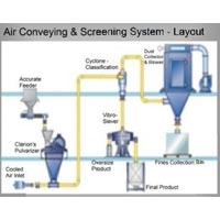 Air Conveying & Screening System Layout
