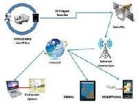 GPS System