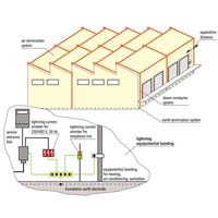 Earthing Protection System