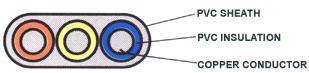 Cable Design Graph