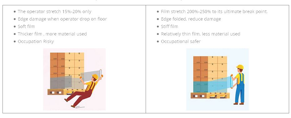 The Comparison Between Conventional Film and Pre-stretch Film