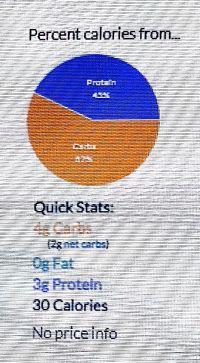 Percent Calories