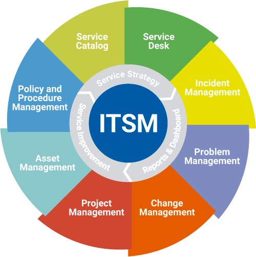 ISO 20000 ITSMS Certification Consultancy