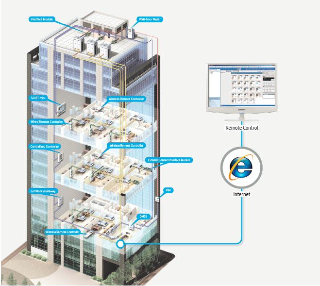 SAMSUNG Control systems