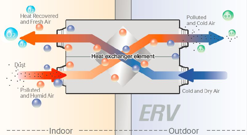 VRF Energy Recovery Ventilator(ERV Plus/ERV)