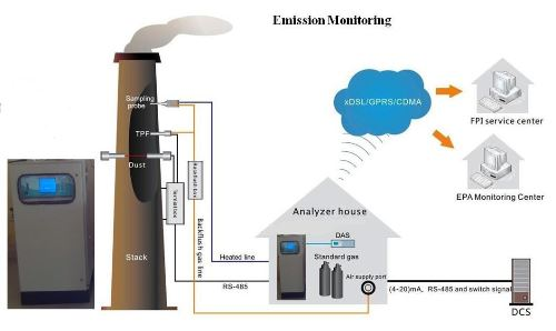 Online Continuous Emission Monitoring Systems (OCEMS)