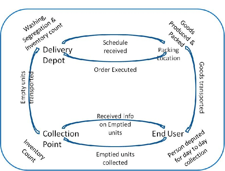 Returnable Management Services