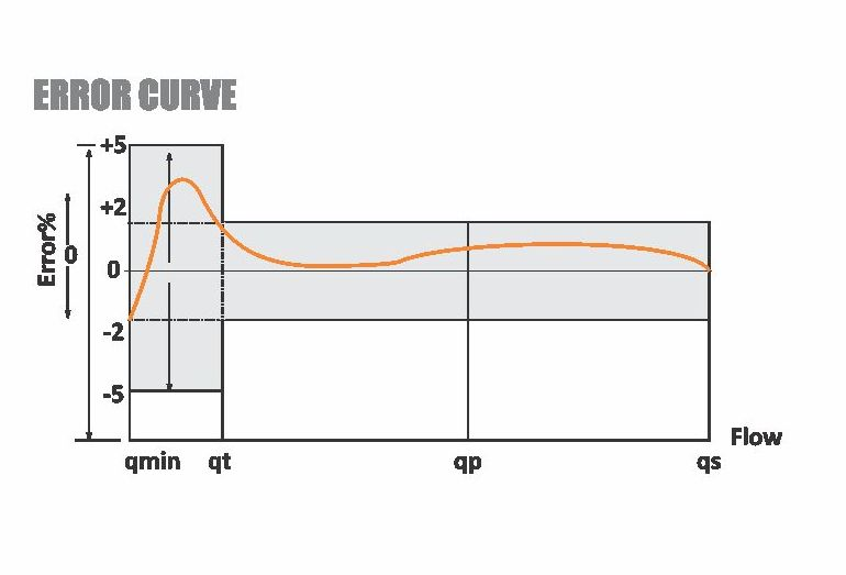 Graph 03