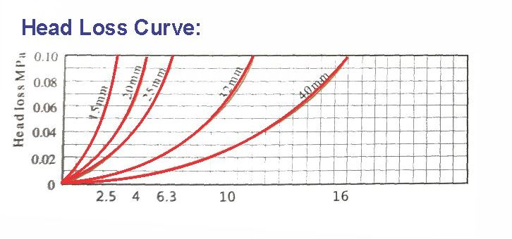 Head Loss Curve