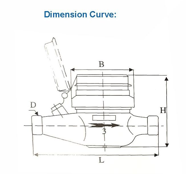 Dimension Curve