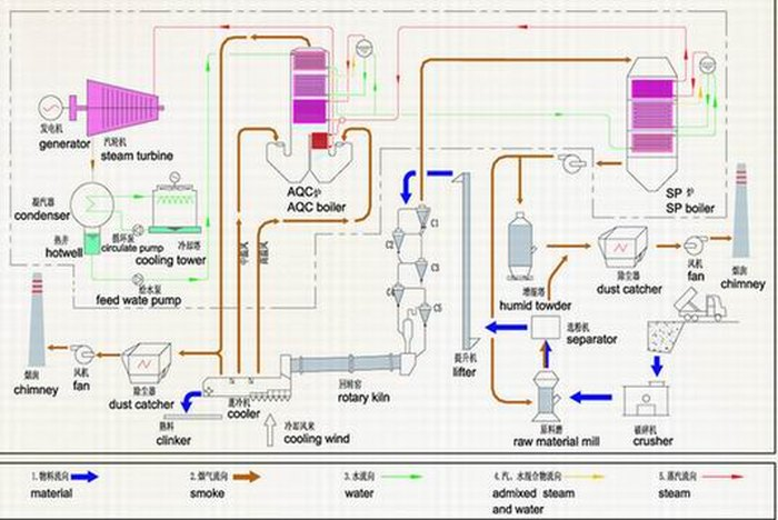 Third Generation Waste Heat Recovery Power Plant
