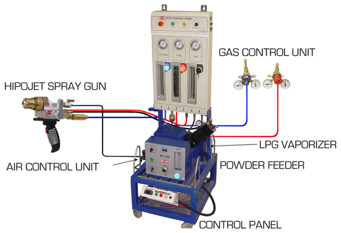 HVOF Powder Spray System