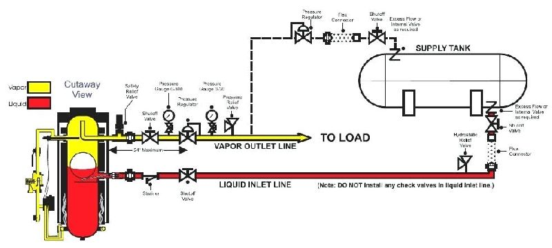 LPG Gas Pipe Installation Service