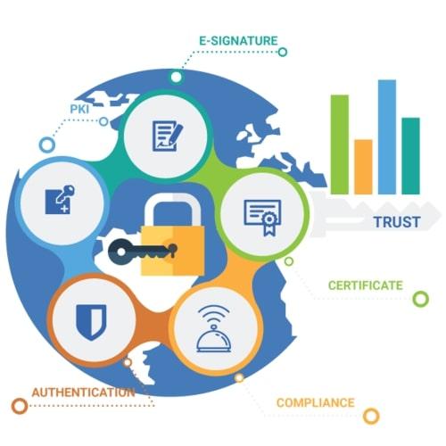 Income Tax Digital Signature Certificate