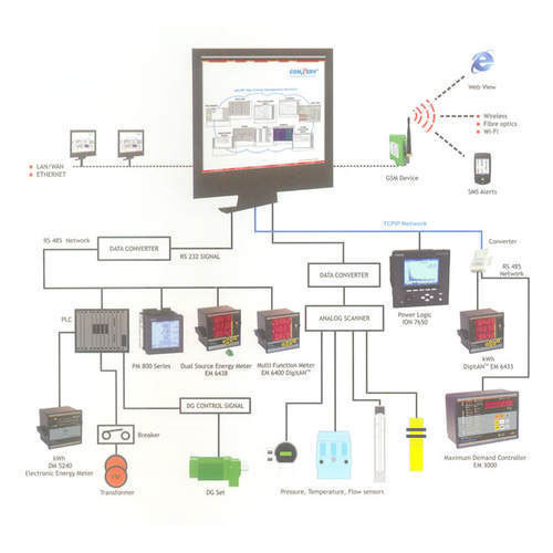 Energy Monitoring Solution Service