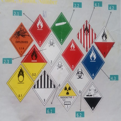 Hazardous Material Labels