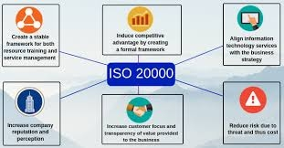 ISO 20000 ITSMS Certification