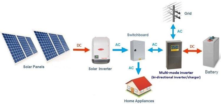 Hybrid Grid Solar Power System