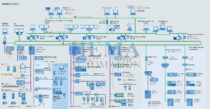 Siemens DCS System