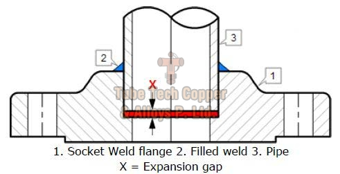 Cupro Nickel Socket Weld Flanges
