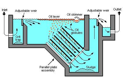 Oil Separator
