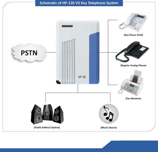 SIEMENS Progility EPABX System