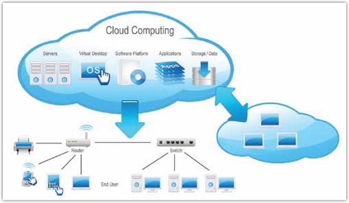 Cloud Computing Services