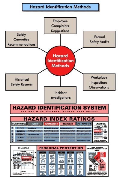 Hazard And Risk Analysis Services In MumbaiHazard Analysis Services